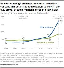 Increase In Foreign Student Graduates Staying And Working In