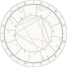 Blank Astrology Chart Forms Free Chart Bismi Margarethaydon Com