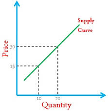 Producers And Consumers Venn Diagram Difference Between Demand And Supply With Comparison Chart