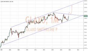 Purdue Pharma Stock Chart Glaxo Stock Price And Chart Nse Glaxo Tradingview India