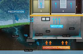 basement waterproofing problems solutions albany schenectady ny fazio waterproofing enterprises