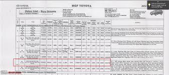 2012 Toyota Innova (Facelift) - Ownership Report - Team-BHP