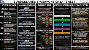 Borderlands 3 Damage Chart Borderlands 3 Weapons Guide Rock Paper Shotgun