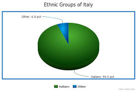 Culture Italy