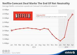 Netflix Subscribers Chart Chart The End Of Net Neutrality Statista