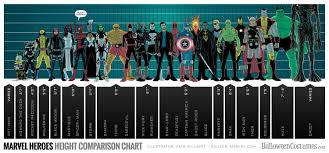 Superhero Height Chart Infographic Marvel Heroes Marvel