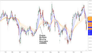 Guppy Multiple Moving Average Gmma Definition And Uses