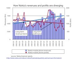 Nokia Sales Chart Nokias Revenue And Profit Trends Point To Its Key Problem