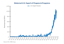 Historical Ethane Price Chart Propane A Global Perspective Cme Group