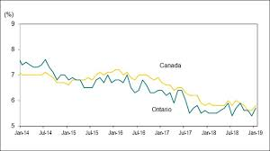 Labour Market Report January 2019 Ontario Ca