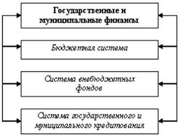 Реферат Сущность содержание функции финансов государства  Реферат Сущность содержание функции финансов государства система финансов государства звенья финансо