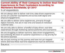 Current Ability Of Their Company To Deliver Real Time