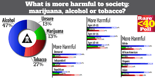 Cigarettes Vs Weed Chart Rare Under 40 Poll Whats Worse Marijuana Or Alcohol