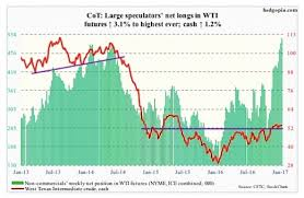 3 Cot Report Charts For Commodities Traders Feb 3 See It