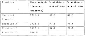 Quadro Comil Screen Size Chart Wo2002100183a2 Micronised Fat Particles Google Patents