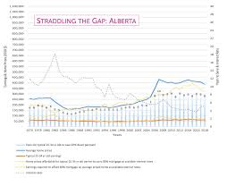 Calgary House Price History Chart Calgarys Average Home Prices Need To Fall 147 000 To Reach