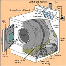 clothes dryer repair for loud noises, overheating, and not Wiring For Marathon 3 4 Hp Dryer Motor basic inside of a dryer, picture from hometips com