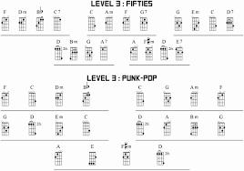 Ukulele Chord Progressions Generator Accomplice Music