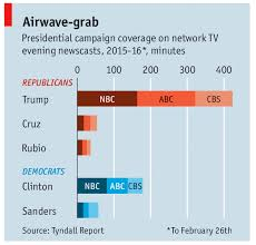 Media Bias Chart 2016 Media Bias Writ Large In Two Charts The Moderate Voice