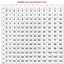 similar images for printable times table chart up to 30 964395