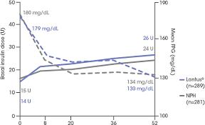 Improved Glycemic Control Lantus Insulin Glargine