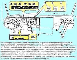 Диагностика системы АБС Экран МАЗ Расположение контрольных ламп и элементов АБС МАЗ
