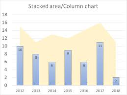 How To Create A Clustered Column Chart How To Create A Combined Stacked Area And A Clustered Column