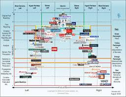 News Source Bias Chart Media Bias Chart 4 0 Downloadable Image And Standard License Ad Fontes Media