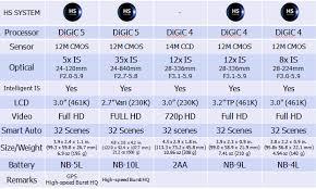 Canon Digital Slr Comparison Chart Visual Chart Comparison Of New Canon Digital Cameras