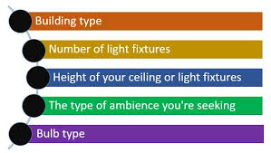 Which Led Light Bulb Beam Angle Should I Use