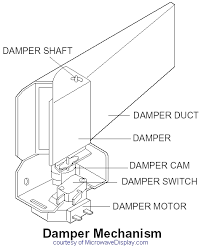 all microwave display repair sharp dacor ge general electric depending on the brand you can usually exploded view diagrams and order parts here or here here s a sample photo of a damper system