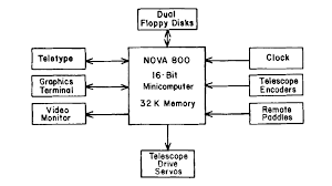block diagram for computer the wiring diagram draw a block diagram wiring diagram block diagram