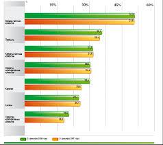 swot анализ Волго Вятского банка Сбербанка России Реферат  Доля Сбербанка России на основных сегментах российского финансового рынка