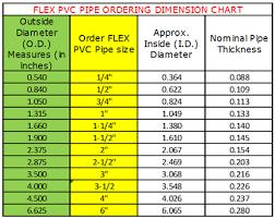 Plastic Pipe Schedule Chart Schedule 40 Pipe Chart Www Bedowntowndaytona Com