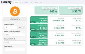 Crypto Mining Profitability Chart Is Bitcoin Mining Finally Profitable For Miners In 2019