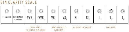 Diamond Colour And Clarity Chart Uk Diamond Information Diamond Specialist