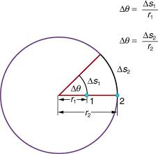 two radii of the circle inclined at an acute angle
