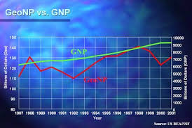 What Is Not Included In Gdp What Is Not Included In Gnp And Gdp Kates Economic Page