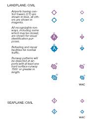 Vfr Sectional Chart Symbols