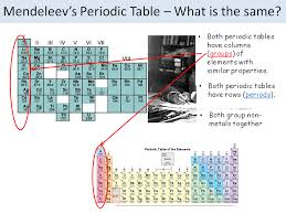 Lesson Mendeleev & History of the Periodic Table GCSE Edexcel 9-1 ...