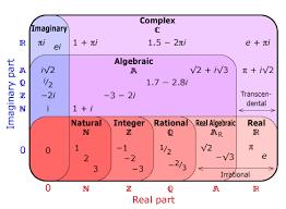 Complex Number Venn Diagram N Z Q Ar R C