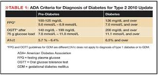 Bg To A1c Chart What Are Normal Blood Sugars What Are Antibody Tests