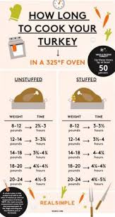 how long to cook a turkey.  Turkey Types Of Thermometers  Cookery Nation Help In The Kitchen  How Long  To Cook A Turkey In One Easy Chart With To A Turkey