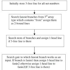 Flow Chart To Find Head Bound And Free Lines Logic To Find