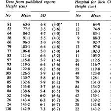 Height Mean Sd At Different Ages Calculated From Four