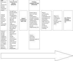 simple research paper verb tenses