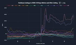 The listing was rumored for a long time and drove much. Coinbase Listing Effect On Price Analysis Cryptocurrency