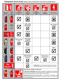 Guide To Uk Fire Classes From A To F Nw Fire Solutions