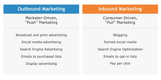 Inbound Vs Outbound Marketing Whats Old Is New Again Outbound Marketing 2 0