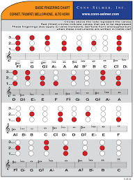 Scales Fingering Charts Miami Arts Studio Bands